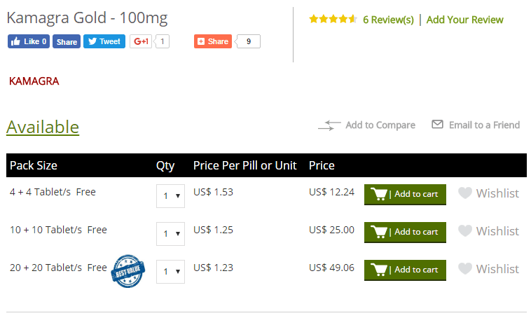 Kamagra price from Alldaychemist.com