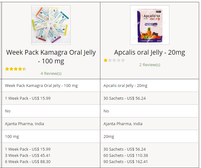 Kamagra vs Apcalis: Price comparison from one online shop