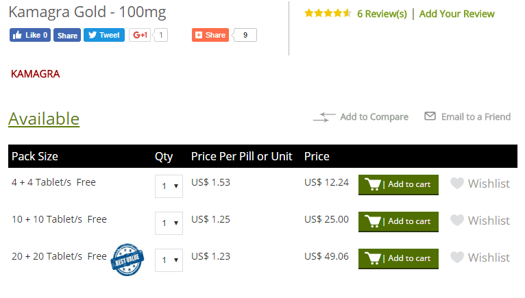 Kamagra vs Manly Pricing (Kamagra Gold)