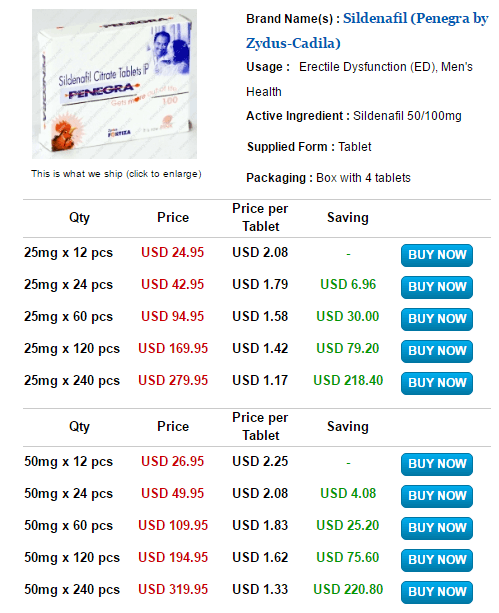 Kamagra vs Penegra Prices (Penegra)